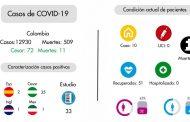 El Cesar registra una de las mejores tasas de contención del país en Covid-19
