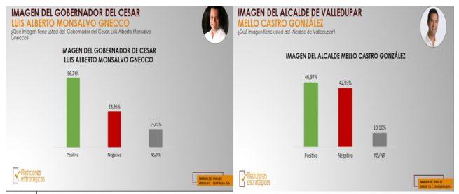 Así está la imagen de 16 alcaldes del Cesar y del Gobernador